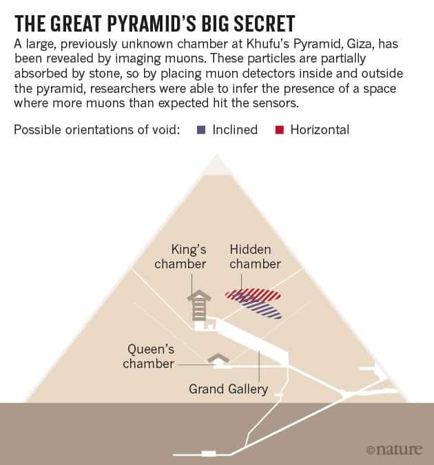 eb5ff81353187ea1b23a520d895217b9 الأشعة الكونية تكشف عن غرفة سرية في هرم خوفو
