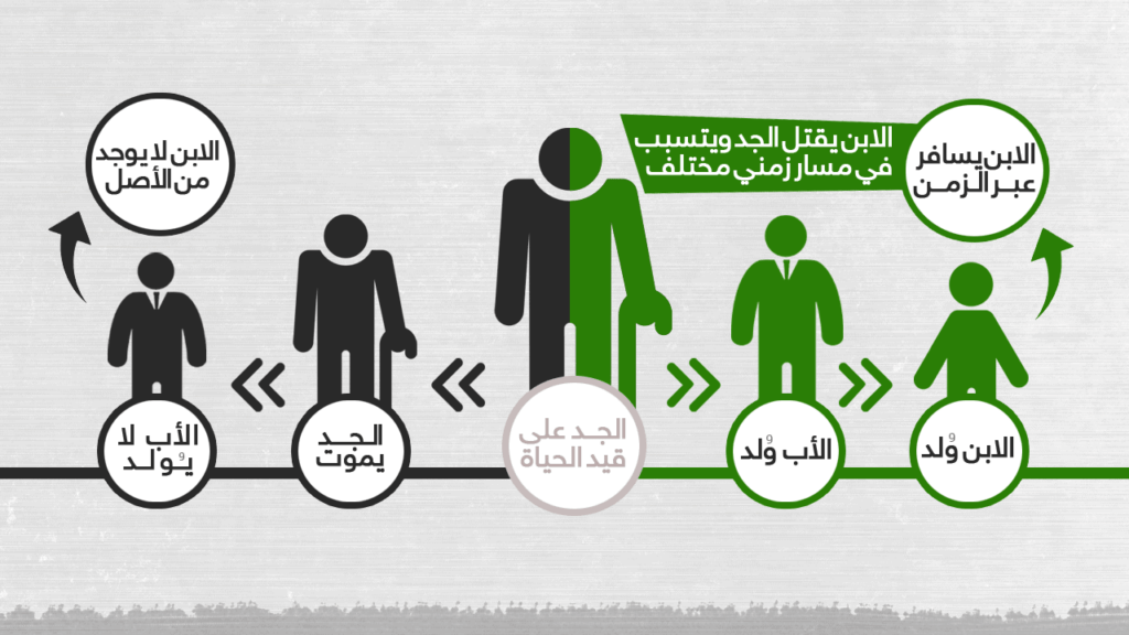 family معضلة الجد: ماذا لو سافرت عبر الزمن وقتلت جدك؟